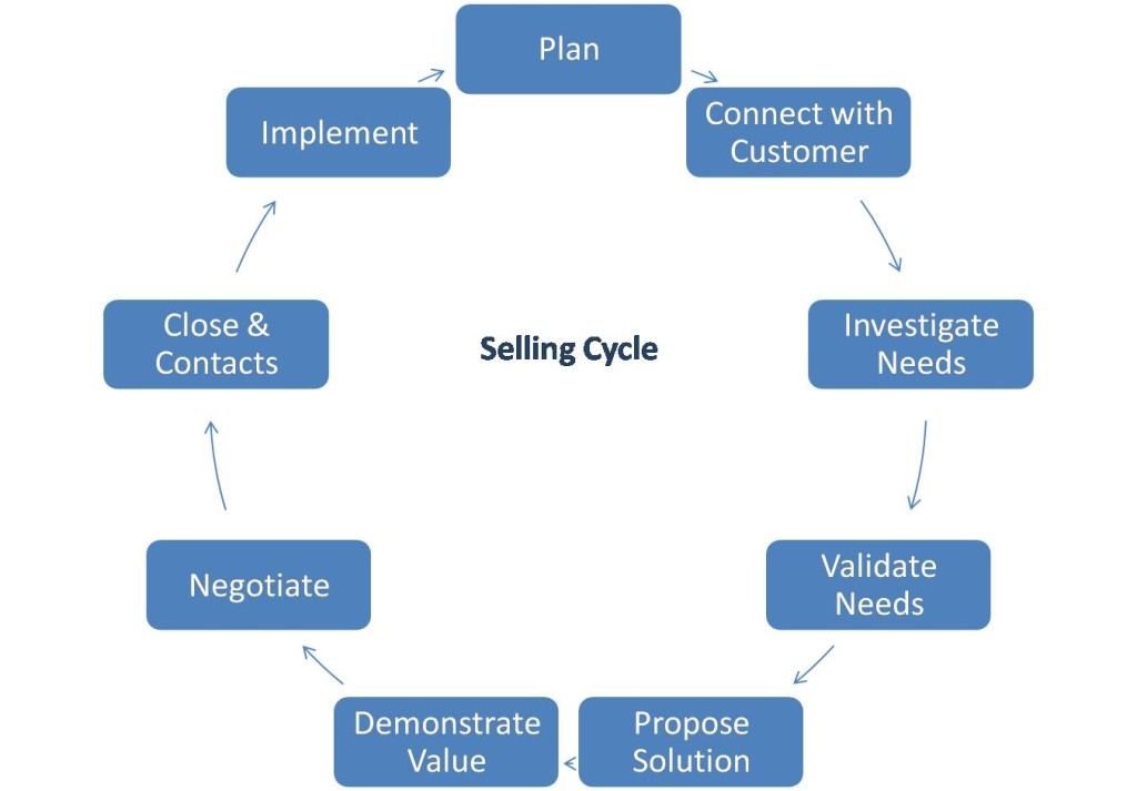 sellingcycle1